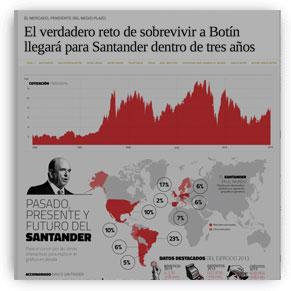 El verdadero reto de sobrevivir a Botín llegará para Santander dentro de tres años